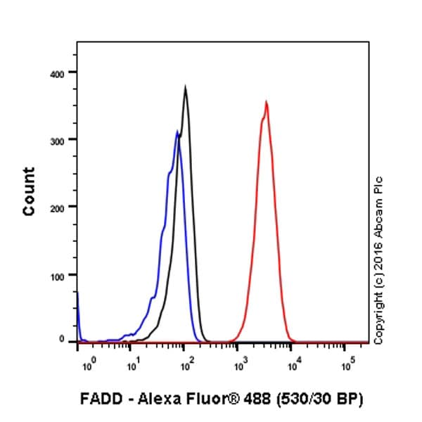 Flow Cytometry (Intracellular) - Anti-FADD antibody [EPR4415] - BSA and Azide free (ab232045)