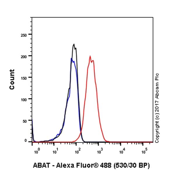 Flow Cytometry - Anti-M-CSF antibody [EP1179Y] - BSA and Azide free (ab232165)