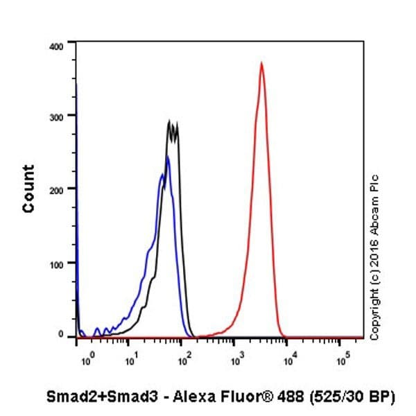 Flow Cytometry - Anti-Smad2 + Smad3 antibody [EPR19557-4] - BSA and Azide free (ab232326)