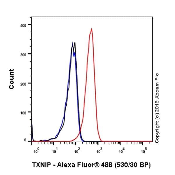 Flow Cytometry - Anti-TXNIP antibody [EPR14774-ChiM-IgG2b] - BSA and Azide free (ab232330)