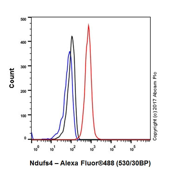 Flow Cytometry - Anti-Ndufs4 antibody [EP7832] - BSA and Azide free (ab232337)