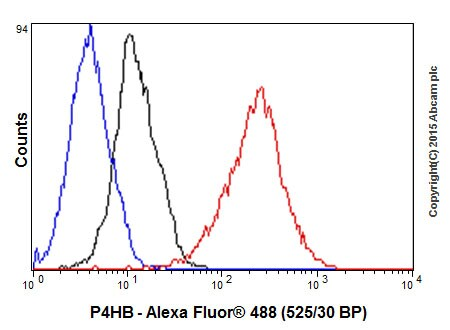 Flow Cytometry - Anti-P4HB antibody [EPR9499] - BSA and Azide free (ab232347)