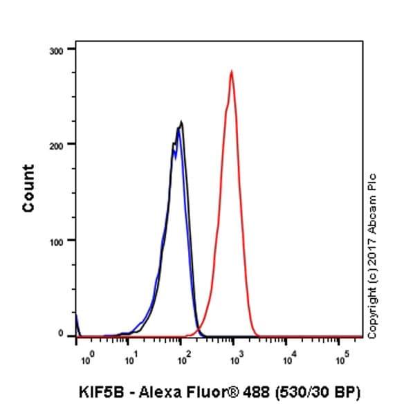 Flow Cytometry (Intracellular) - Anti-KIF5B antibody [EPR10276(B)] - BSA and Azide free (ab232350)