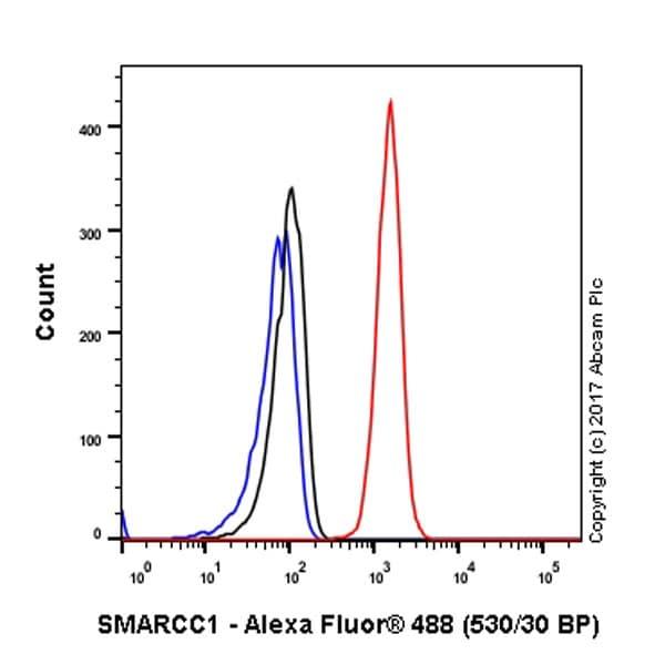Flow Cytometry - Anti-SMARCC1/BAF155 antibody [EPR12395] - BSA and Azide free (ab232354)