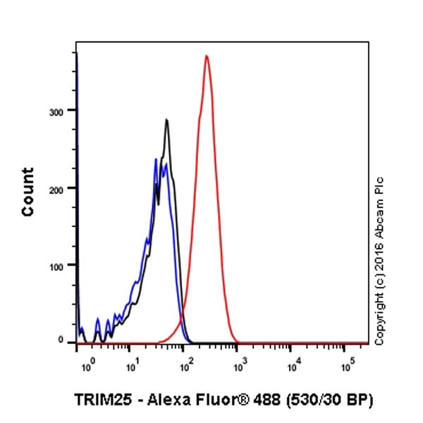 Flow Cytometry - Anti-TRIM25/EFP antibody [EPR7315] - BSA and Azide free (ab232356)