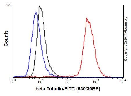Flow Cytometry - Anti-beta Tubulin antibody [EPR16774] - BSA and Azide free (ab232361)