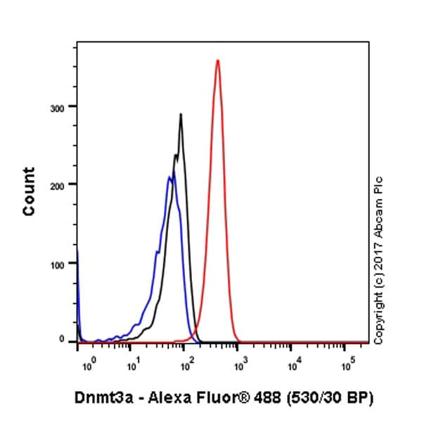 Flow Cytometry - Anti-Dnmt3a antibody [EPR18455] - BSA and Azide free (ab232391)