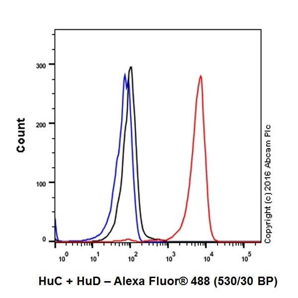 Flow Cytometry - Anti-HuD + HuC antibody [EPR19098] - BSA and Azide free (ab232416)