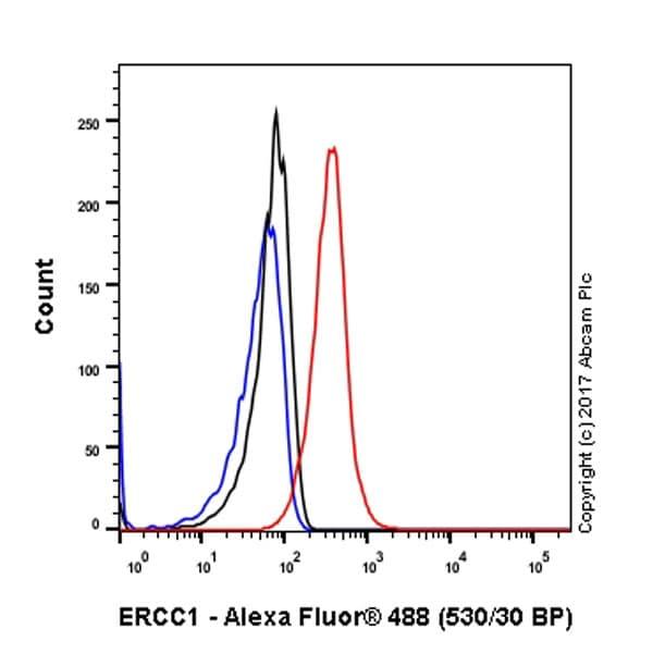 Flow Cytometry - Anti-ERCC1 antibody [EPR7277] - BSA and Azide free (ab232422)