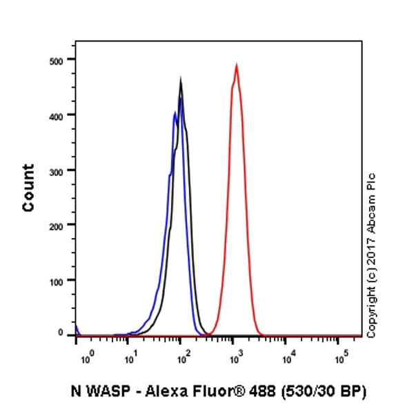Flow Cytometry - Anti-N WASP antibody [EPR6959] - BSA and Azide free (ab232457)