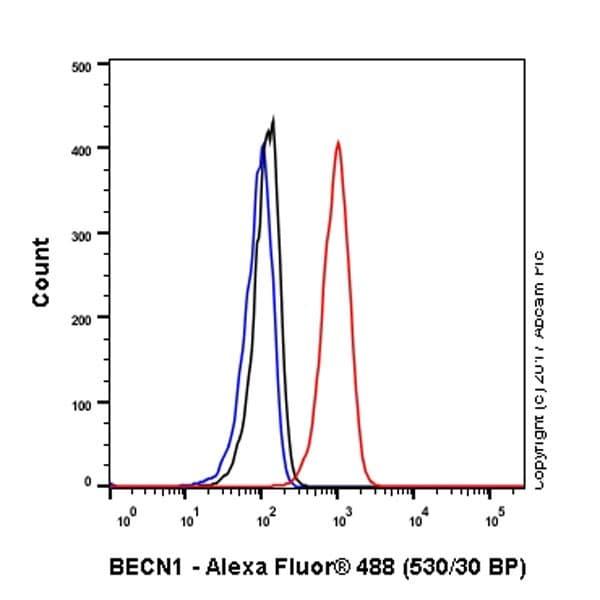 Flow Cytometry - Anti-Beclin 1 antibody [EPR20473] - BSA and Azide free (ab232461)