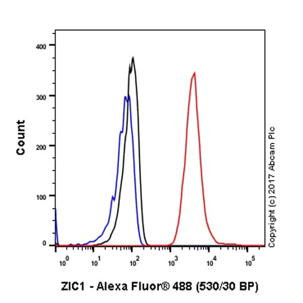 Flow Cytometry - Anti-Zic1 antibody [EPR7291(2)] - BSA and Azide free (ab232467)