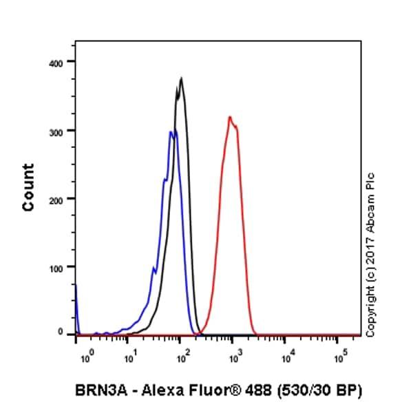 Flow Cytometry - Anti-BRN3A antibody [EP1972Y] - BSA and Azide free (ab232480)