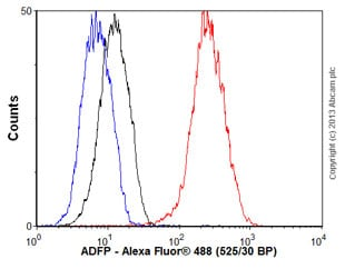 Flow Cytometry - Anti-ADFP antibody [EPR3713] - BSA and Azide free (ab232483)