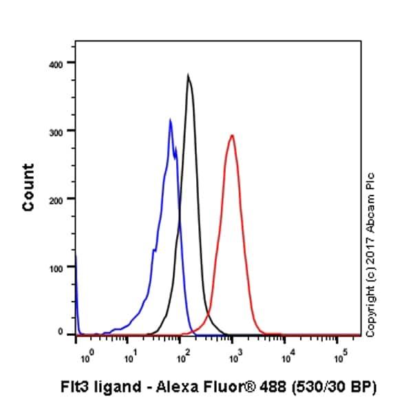Flow Cytometry - Anti-Flt3 ligand/Flt3L antibody [EP1140Y] - BSA and Azide free (ab232487)
