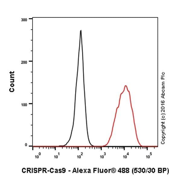 Flow Cytometry - Anti-CRISPR-Cas9 antibody [EPR19620] - BSA and Azide free (ab232503)