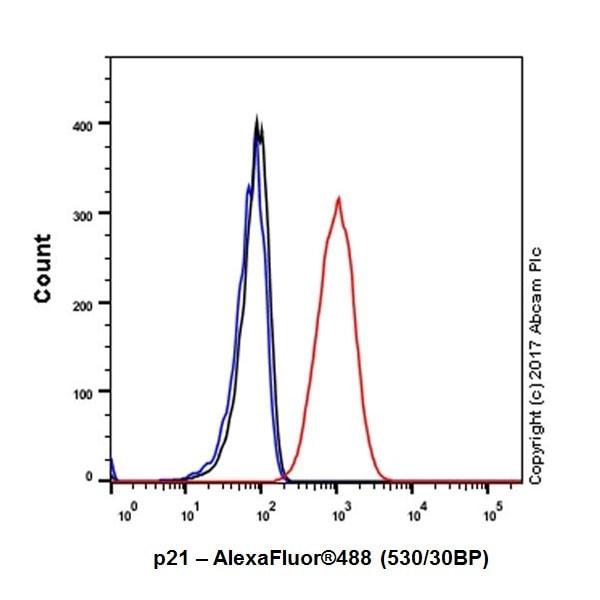 Flow Cytometry - Anti-p21 antibody [EPR18021] - BSA and Azide free (ab232512)