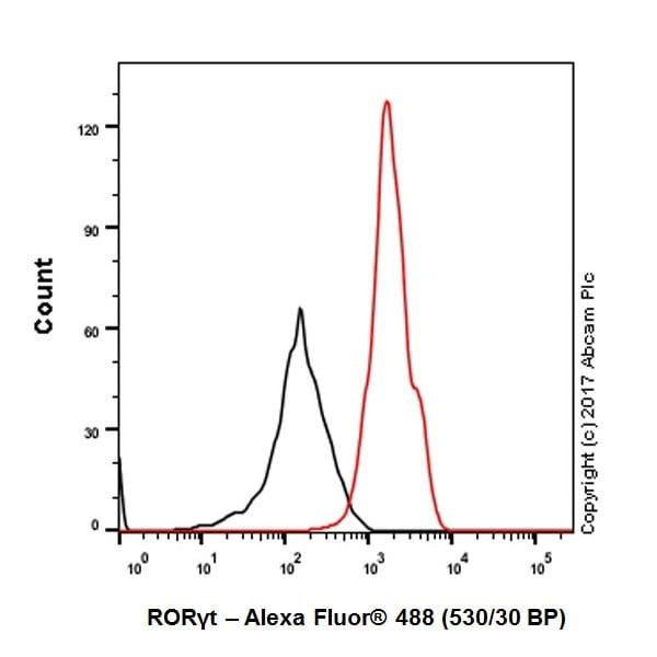 Flow Cytometry - Anti-ROR gamma antibody [EPR20006] - BSA and Azide free (ab232516)