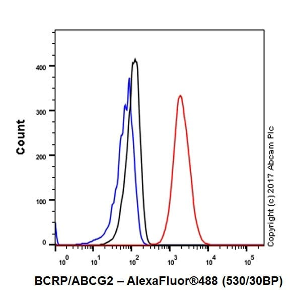 Flow Cytometry - Anti-BCRP/ABCG2 antibody [EPR20080] - BSA and Azide free (ab232517)