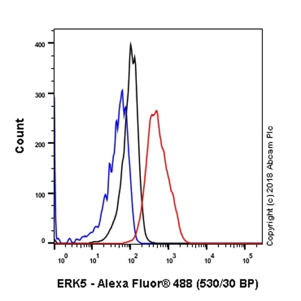Flow Cytometry - Anti-ERK5 antibody [EP791Y] - BSA and Azide free (ab232538)