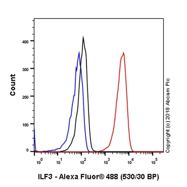 Flow Cytometry - Anti-ILF3/NF90 antibody [EPR3626] - BSA and Azide free (ab232546)