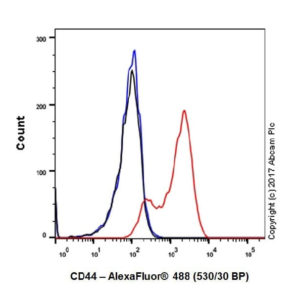 Flow Cytometry - Anti-CD44 antibody [EPR18668] - BSA and Azide free (ab232556)