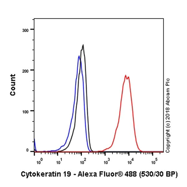 Flow Cytometry - Anti-Cytokeratin 19 antibody [EPR1579Y] - BSA and Azide free (ab232566)