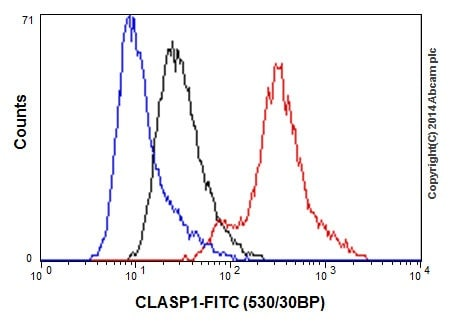 Flow Cytometry - Anti-CLASP1 antibody [EPR3409] - BSA and Azide free (ab232576)