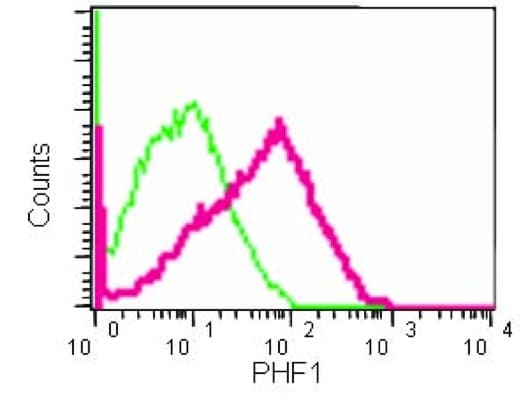 Flow Cytometry - Anti-PHF1 antibody [EPR14222] - BSA and Azide free (ab232601)