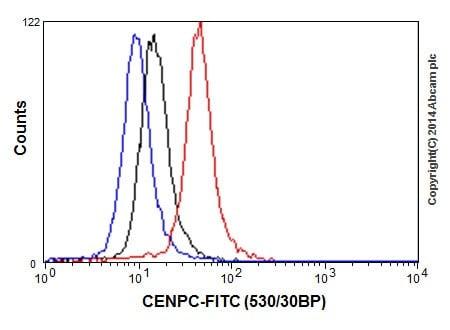 Flow Cytometry - Anti-CENPC antibody [EPR15939] - BSA and Azide free (ab232614)