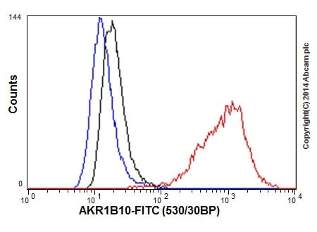 Flow Cytometry - Anti-AKR1B10 antibody [EPR14421] - BSA and Azide free (ab232623)