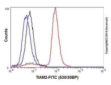 Flow Cytometry - Anti-TIAM2 antibody [EPR16838] - BSA and Azide free (ab232646)
