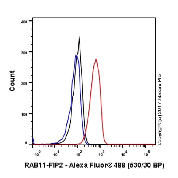 Flow Cytometry - Anti-RAB11-FIP2 antibody [EPR12294-85] - BSA and Azide free (ab232655)