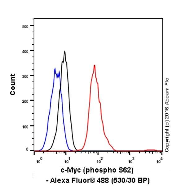 Flow Cytometry - Anti-c-Myc (phospho S62) antibody [EPR17924] - BSA and Azide free (ab232691)