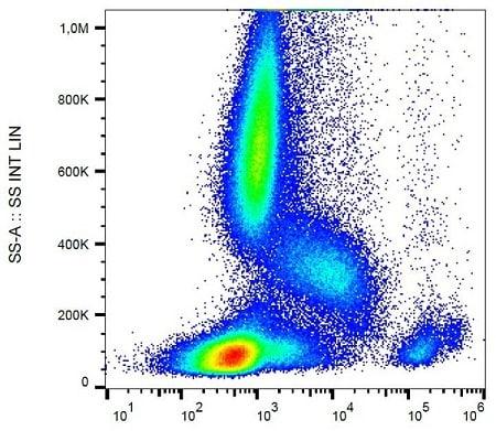Flow Cytometry - PE/Cy5® Anti-IL3RA/CD123 antibody [6H6] (ab232697)