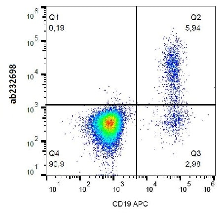 Flow Cytometry - Anti-CD23 antibody [EBVCS5] (PE/Cy7 ®) (ab232698)