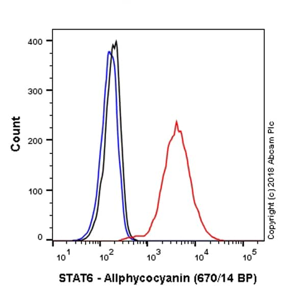 Flow Cytometry - Rabbit IgG, monoclonal [EPR25A] - Isotype Control (Allophycocyanin) (ab232814)