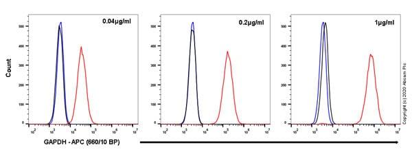 Flow Cytometry - APC Rabbit IgG, monoclonal [EPR25A] - Isotype Control (ab232814)