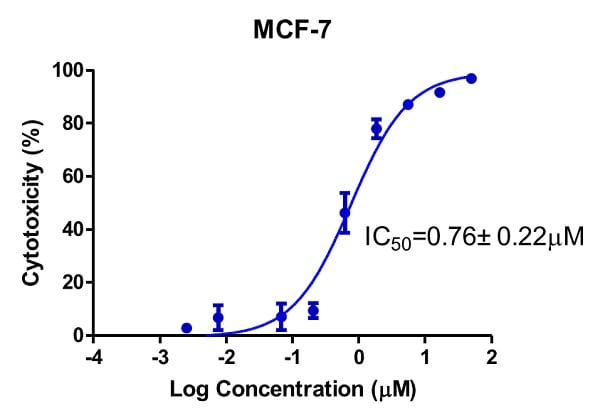 Dose-response curve of MCF7 (human breast adenocarcinoma cell line) cells to Doxorubicin for 72 hours determined by the Crystal violet Assay Kit (Cell viability) (ab232855).