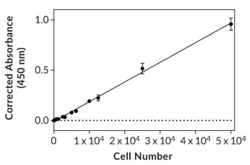 A typical cell titration experiment using HL-60 target cells and XTT assay kit ab232856