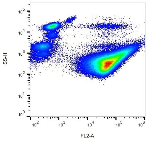 Flow Cytometry - PE Anti-CD42b antibody [AK2] (ab232912)