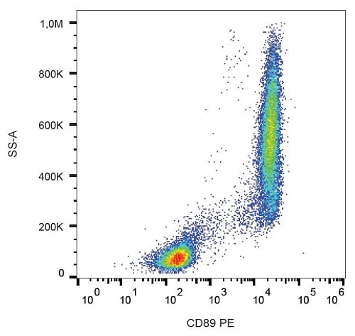 Flow Cytometry - PE Anti-CD89 antibody [A59] (ab232921)