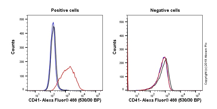 Flow Cytometry - Anti-CD41 antibody [M148] (Alexa Fluor® 488) (ab233053)