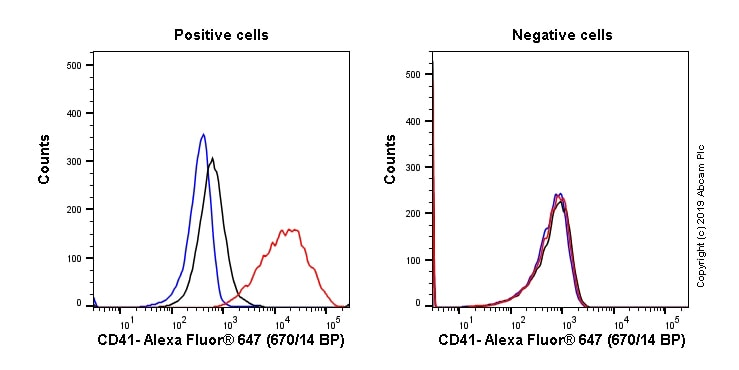 Flow Cytometry - Anti-CD41 antibody [M148] (Alexa Fluor® 647) (ab233054)