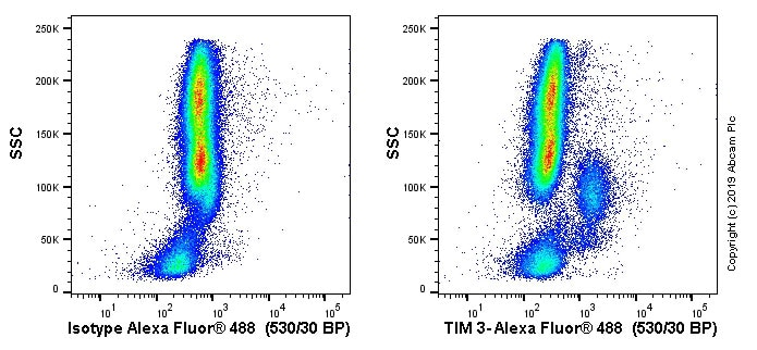Flow Cytometry - Alexa Fluor® 488 Anti-TIM 3 antibody [EPR20767] (ab233060)