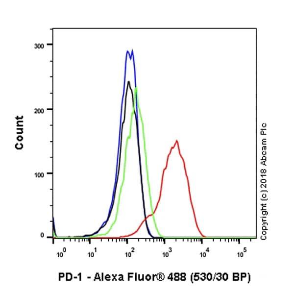 Flow Cytometry - Anti-PD1 antibody [NAT105-EPR21106] - Chimeric – BSA and Azide free (ab233091)