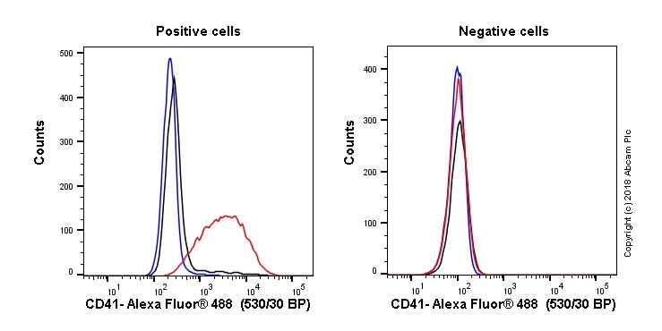 Flow Cytometry - Anti-CD41 antibody [M148] - BSA and Azide free (ab233170)