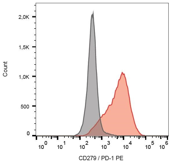 Flow Cytometry - PE Anti-PD1 antibody [EH12.2H7] (ab233178)
