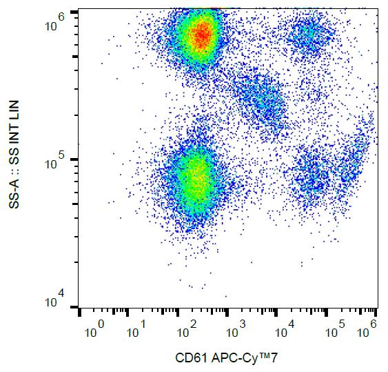 Flow Cytometry - APC/Cy7® Anti-Integrin beta 3 antibody [VIPL2] (ab233249)