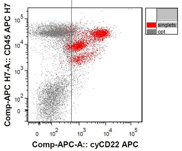 Flow Cytometry - Anti-CD22 antibody [S-HCL-1] (Allophycocyanin) (ab233250)